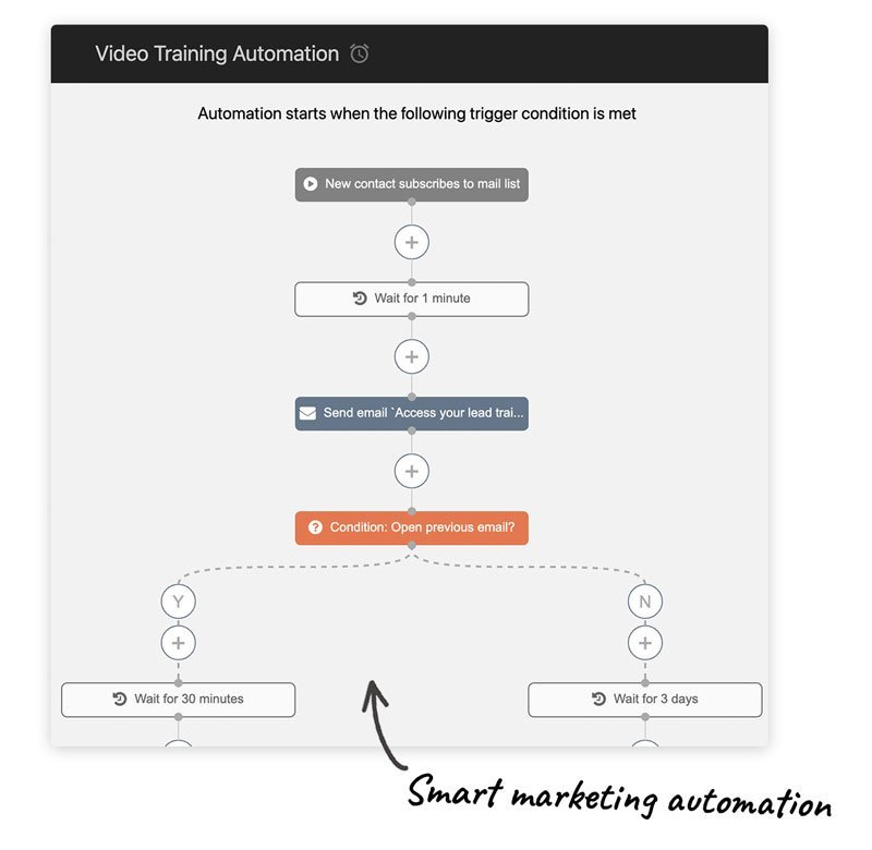 lead engines email marketing automation